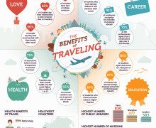 Why Travel? The Benefits of Traveling the World and How Anyone Can Do It