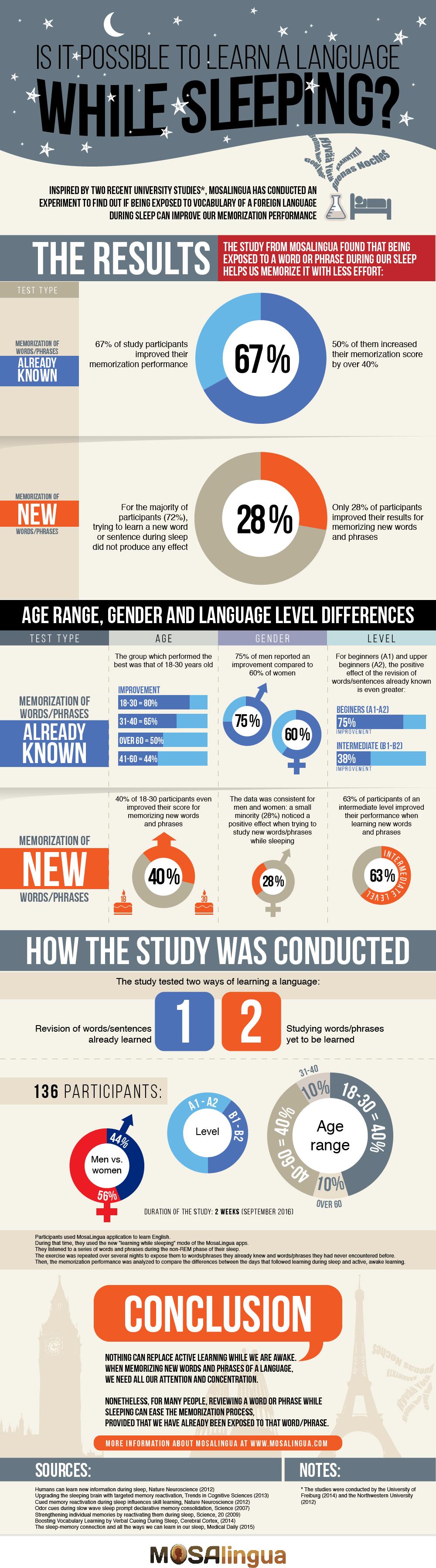 Learning a language while sleeping (Infographic) - MosaLingua