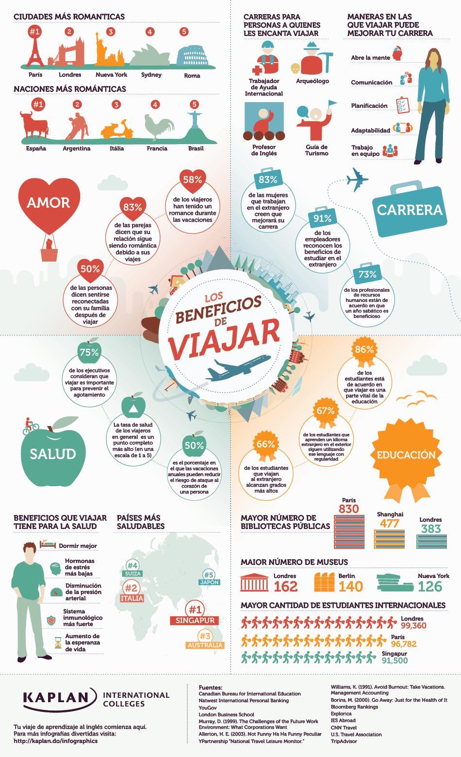 Por qué viajar? Beneficios y motivos para empezar - MosaLingua