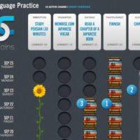 Imparare le lingue con le tecniche per cambiare le proprie abitudini