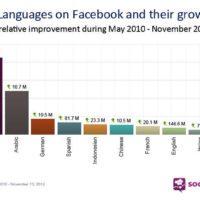 Le lingue più parlate su Facebook : crescono il portoghese, l'arabo e il tedesco