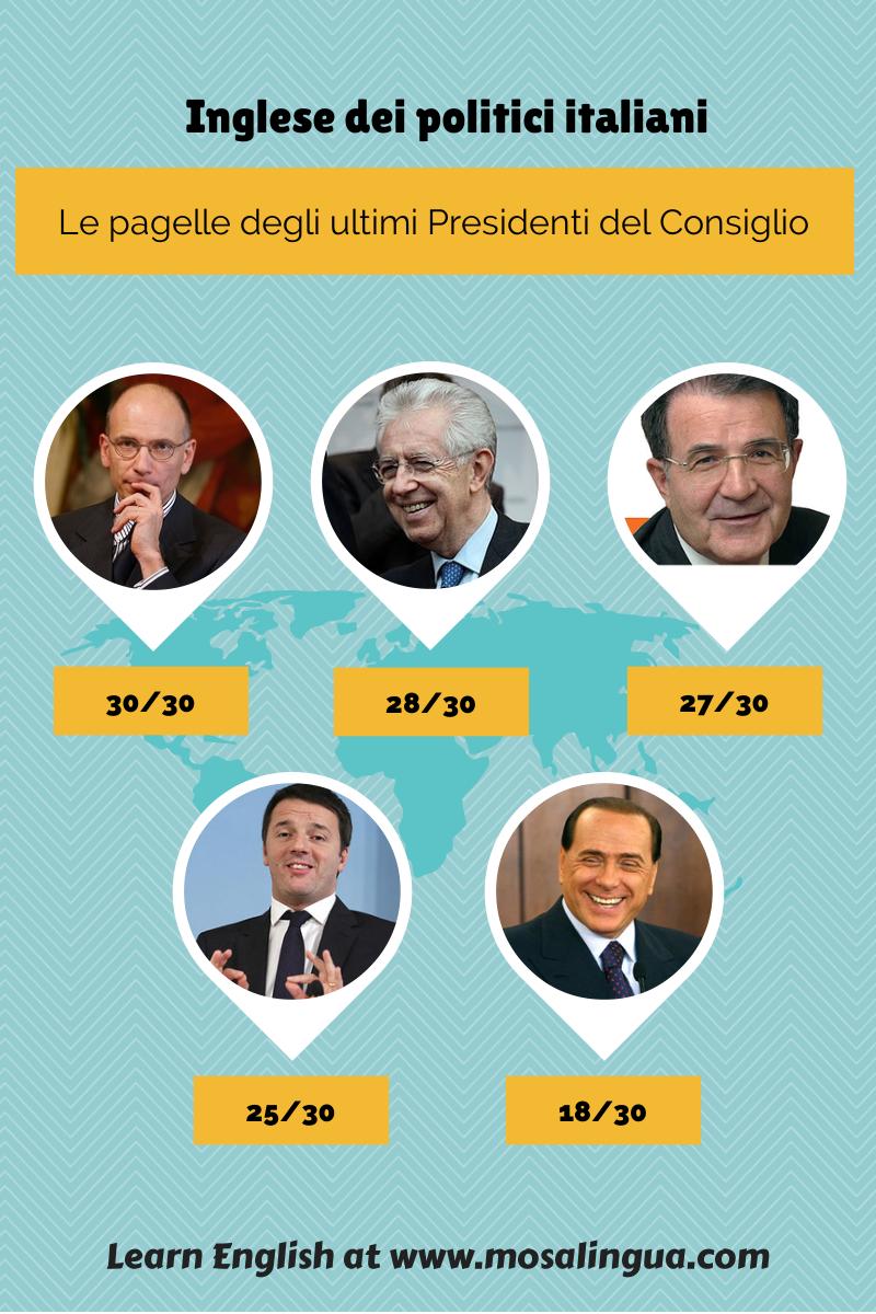 Inglese dei politici italiani classifica e pagelle dei for Lista politici italiani