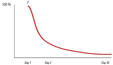forgetting curve - Courbe de l'oubli (image de smart-kit)
