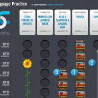 Apprendre une langue et techniques de changement d'habitudes