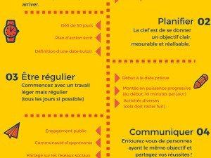 Comment tenir ses résolutions et apprendre une langue cette année