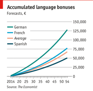langues, carrière et salaire : quel lien ?