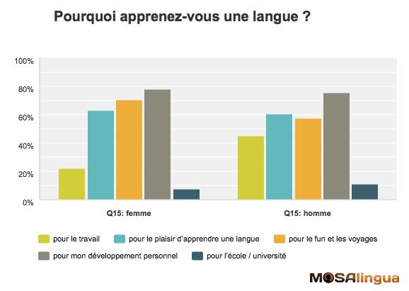 Résultats-sondage-MosaLingua