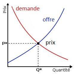 la loi de l'offre et de la demande dans les langues