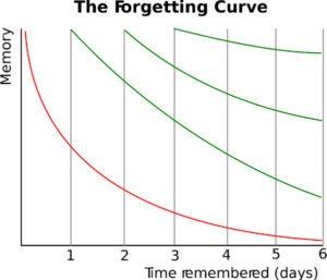 espagnol facile avec la courbe de l'oubli