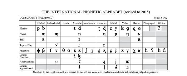 comment-apprendre-ces-mots-difficiles--apprendre-un-mot-difficile-grce--lalphabet-phontique-international-apps-pour-apprendre-rapidement-l039anglais-l039espagnol-l039italien-l039allemand-et-le-portugais-sur-iphone-ipad-android--mosalingua