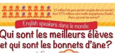 Classement des pays parlant anglais dans le Monde