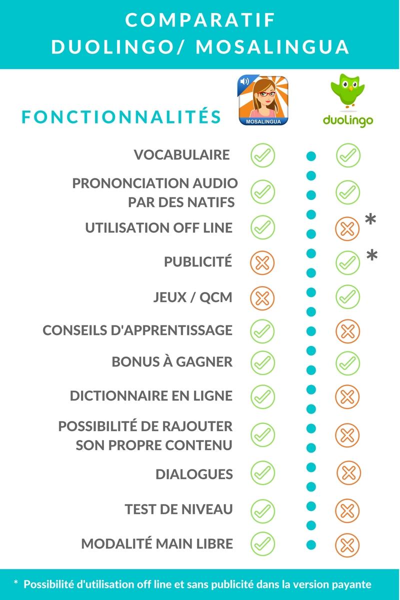 Comparatif Dualingo MosaLingua